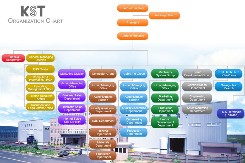 About the FDA Organization Charts